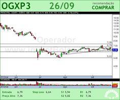 OGX PETROLEO - OGXP3 - 26/09/2012 #OGXP3 #analises #bovespa