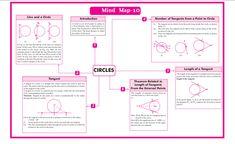 QUICK REVISION CBSE CLASS 10 MATHEMATICS Roots Of Quadratic Equation, Arithmetic Progression, Math Formula Chart, Coordinate Geometry, Line Math, Marking Scheme, Physics Formulas, Decimal Number, Math Sheets