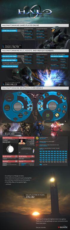 Bungie Reveals 10 Years Of Halo Gameplay Statistics (Infographic)