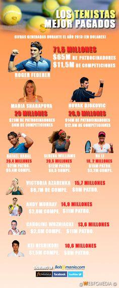 los 10 tenistas mejor pagados del mundo #infografía @webfgmedia