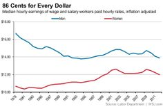 The gap in hourly wages between men and women. It's narrower than the overall gap because women work fewer hours.