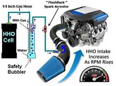 """HHO Diagrams for Cars.  1. Your car engine works on a mixture of Air + Fuel. 2. This Air + Fuel mix is ignited by a spark – creating an explosion. 3. The power of these explosions rotate the engine. 4. The Power of the explosion is determined by the mixture of Air + Fuel. 5. HHO Kit enrich the """"Air"""" with Hydrogen (as you can see in the diagram) – that is explosive by itself! 6. Mixing Hydrogen + Fuel gives you a greater explosion."""