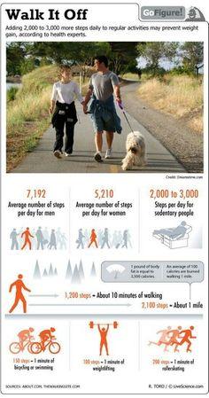 Añadir 2000 o 3000 pasos a tu actividad diaria puede prevenir el aumento de peso.  www.rubenentrenador.com