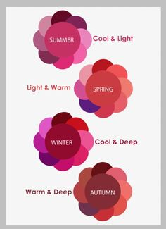 Know your season and know your most flattering shades of red. And what exactly is the Red Dress effect. Artist Problems, Deep Autumn, Illustration Art, Illustrations, Color Me Beautiful, Warm Spring, Color Art, Shades Of Red, Free Coloring