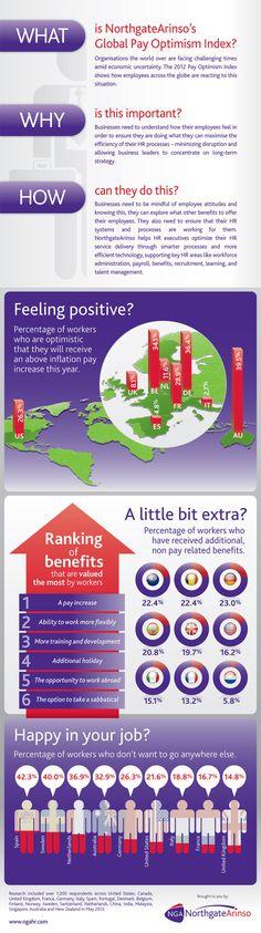 Global Pay infographic #ngahr
