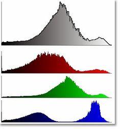 Explications sur les histogrammes, pour mieux gérer l'exposition de vos photos et leur traitement sur ordinateur.