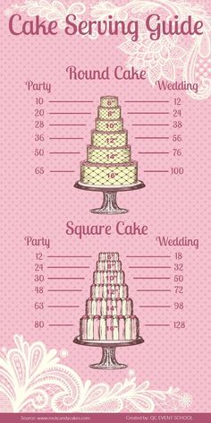 Cake Serving Guide - Helps determine how much cake you will need to order - Bruidstaart Cake Serving Guide, Cake Serving Chart, Cake Sizes And Servings, Cake Servings, Cake Decorating Techniques, Cake Decorating Tips, Cake Chart, Cake Portions, Cake Pricing