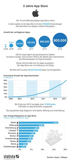 As App Store turns these are the main highlights of a game-changer for the smartphone industry Apple App Store, Apple Mobile, Game Changer, Android Apps, Online Marketing, Competition, Advertising, Facts, Social Media