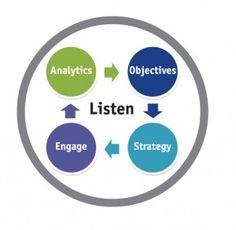 #SocialMedia #RedesSociales #Analytics #Objectives #Engage #Strategy