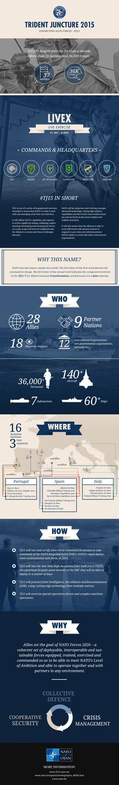 Exercise Trident Juncture 2015 - #TJ15   NATO's largest exercise in over a decade. More than 35 nations and 36,000 troops participating.