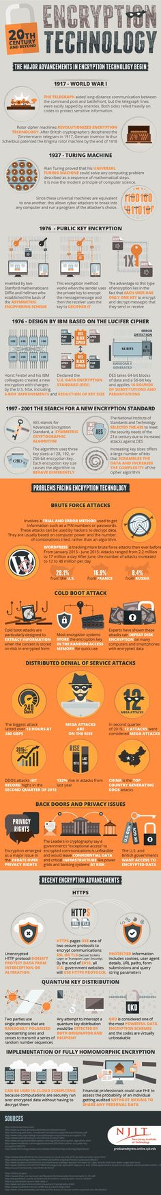Major Advancements in Encryption Technology and Cyber Security - Imgur