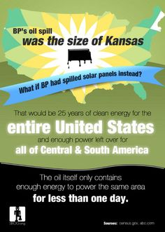 What if BP had spilled Solar Panels instead of Oil?     BP's oil spill was the size of Kansas;  solar panels the same size could provide enough energy for the US, Central and South America (theoretically speaking, though practically not sure how that could work).