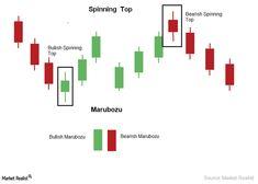 Understanding The Spinning Top And Marubozu Candlestick Pattern