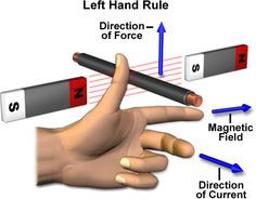 You'll find two of the most useful tools for understanding electromagnetism right at the end of your arms. These convenient appendages help us understand the interaction between electricity and magnetism via the Right Hand Rule and the Left Hand Rule. Electrical Engineering Books, Engineering Science, Electrical Projects, Electrical Installation, Engineering Technology, Chemical Engineering, Electronic Engineering, Mechanical Engineering, Science And Technology