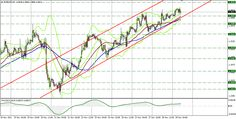 EUR/USD technical analysis for November, 29 https://www.forexcamping.com/newsdetail/eurusd-technical-analysis-for-november-29/