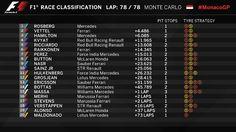 Resultado final do GP de Mônaco de Fórmula 1 (Foto: Divulgação)