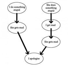 Argument logic: boyfriend vs girlfriend