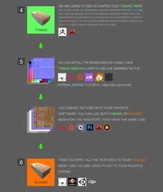 A Workflow to Bake Sculpted Details from ZBrush