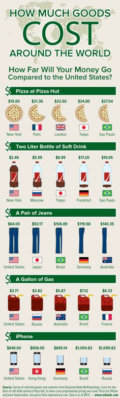 How much goods cost around the world – Infographic on http://www.bestinfographic.co.uk