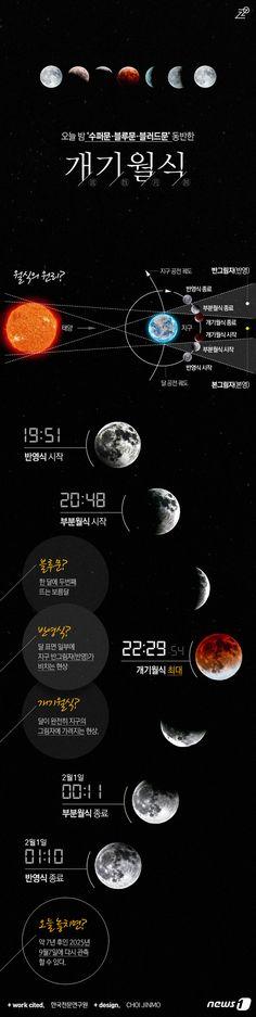 [그래픽뉴스]오늘밤 슈퍼문·블루문·블러드문 동반 \'개기월식\'
