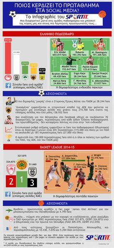 Greek sports and social media #infographics - most popular basketball and football athletes