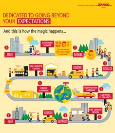 Have you ever wondered how the #DHLMagic happens? Well, here you go. pic.twitter.com/XfN2FmDZJi