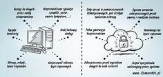 Surfuj po bezpiecznym niebie  Głównym powodem, jaki powstrzymuje przedsiębiorców przed wprowadzeniem chmury do swojej firmy, jest obawa o bezpieczeństwo. Ile jednak osób zdaje sobie sprawę, że serwery chmury Comarch charakteryzują się pełną dostępnością systemów zasilania, klimatyzacji, infrastruktury sieciowej oraz łączy telekomunikacyjnych od czterech niezależnych operatorów? Czy to nie jest tak, że boimy się tego czego nie znamy?