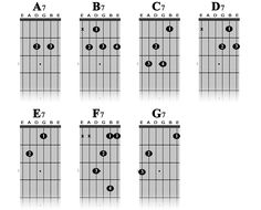 Guitar Chords Chart Major Also see the category to . Learn Guitar Chords, Guitar Chord Chart, Learn To Play Guitar, Guitar Tabs, Ukulele, Guitar Solo, Acoustic Guitar, Music Pitch, Guitar Strumming