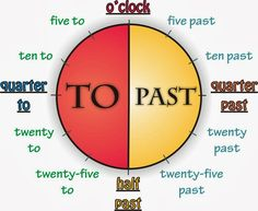 Telling the time in English can be confusing for non-native speakers. Read about the 12 hour clock, 24 hour clock and how to talk about the time in English using our handy guide. English Time, English Study, English Class, English Words, English Lessons, English Grammar, Learn English, Spanish Lessons, Learn French