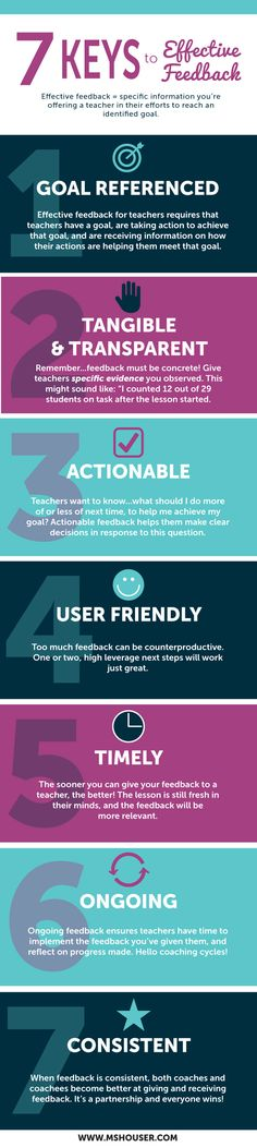Requirements for effective feedback. These are great things to keep in mind to not overwhelm students with information when they get work back. Especially the idea that 1 or 2 comments is enough to provide students with next steps for them to apply on their next assessment.