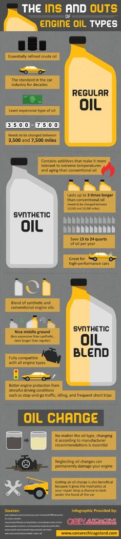 The Ins and Outs of Engine Oil Types Infographic. #engineoil #carmaintenance