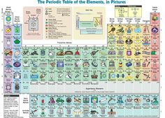 Pretty periodic table that explains the elements nicely for non-chemistry people.