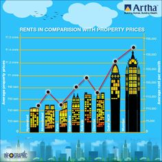 Here's some interesting #infographics for you... See how #rents compare with #property prices in different #cities  Source: The Economic Times