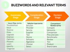 Mapping Your Content to the Buyer's Journey