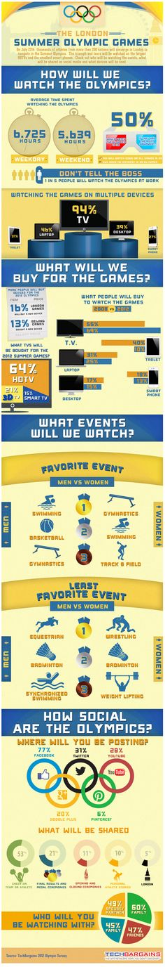 Infographic of the Week: How will you watch the Olympics?