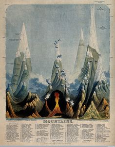 spacetravelco:  Geographical and astronomical illustrations from the mid-1800s by John Philipps Emslie (several via the Wellcome Collection)  Imagination makes a hell of a scientific tool.