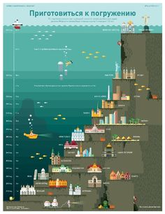 Infographic of the Flood (Russian translated from Google Translate)  Nice graphic even though I can't read all the text.