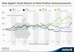 Infographic - Apple Stock Price After Product Announcements