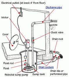 20 best sump pump images sump pump cleaning services home repair rh pinterest com