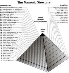 Birth of the Illuminati Masonic Order, Masonic Art, Masonic Lodge, Masonic Symbols, Illuminati Symbols, Spiritus, Mystique, Freemasonry, Structuralism