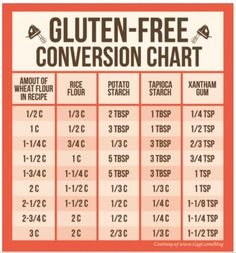 Gluten Free Baking!!! This is AWESOME, fabulous cheat sheet!