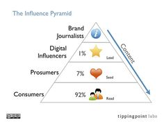 The Influence Pyramid