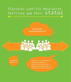 Electoral Conflict Resolution, Petitions and their status