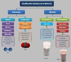 esquema-clasificacion-quimica-materia.jpeg 556×483 píxeles