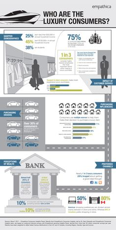 Who are the Luxury Consumers?  — Infographic of U.S. & Canadian Consumer Behavior in Retail Luxury.
