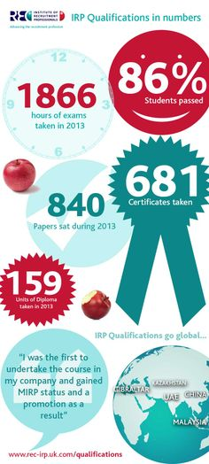 IRP Qualifications - in numbers 2013 www.rec-irp.uk.com/qualifications