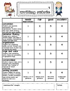 Writing rubric - Writing Rubrics for Primary Grades – Writing rubric Writing Traits, Writing Lessons, Teaching Writing, Writing Activities, Writing Skills, Writing Ideas, Writing Process, Teaching Ideas, Nice Writing