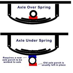Flipping RV trailer axles means mounting the axle or axles under the springs as opposed to over the springs. This raises the trailer about 7 inches. Homemade Trailer, Trailer Diy, Off Road Trailer, Trailer Plans, Trailer Build, Off Road Camper, Boat Trailer, Teardrop Trailer, Trailer Axles