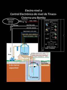 Control Nivel de agua Tinaco-Cisterna una Bomba MCYA