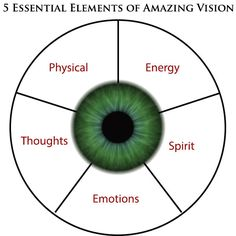 The Relationship Between Thoughts, Emotions and Eyesight